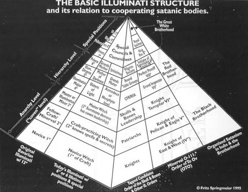 Author David Icke and others use this graphic to illustrate Illuminati influence in world affairs
