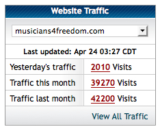 HostGator Report for April 24, 2014, Musicians 4 Freedom Stats.