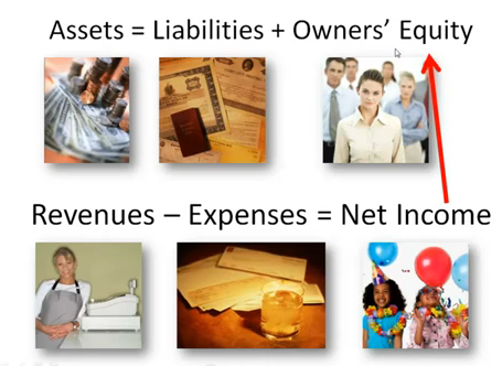 Slaveship Accounting: Net Income flows to the Owners