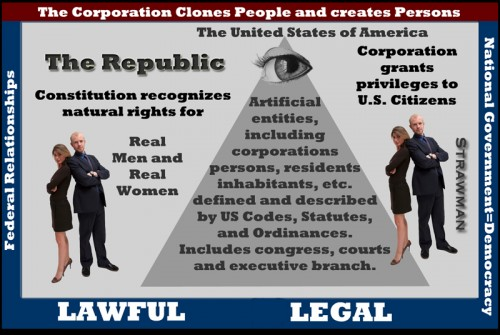 Sovereign People Have Standing (de Jure)  WITHOUT THE UNITED STATES and Delegate Authority in Trust by Consent (allegedly) to the de Facto Corporate Democracy