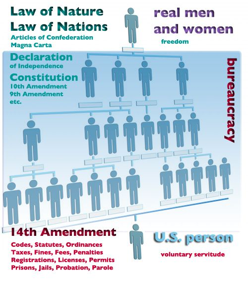 A U.S. Person is an entity not a real man or woman