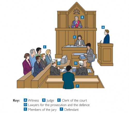 Every role in a crown court works for the corporation, even the jury and the defendant! It's just an act!