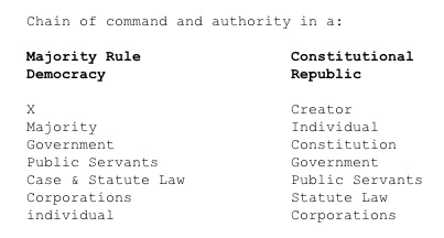 Chain of Command in a Republic Vs. Democracy