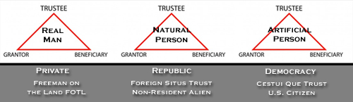 Three roles comprise a Trust: Grantor, Trustee, Beneficiary.