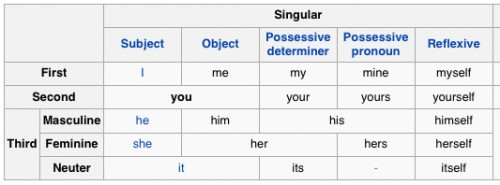 """You"" is both singular and plural."