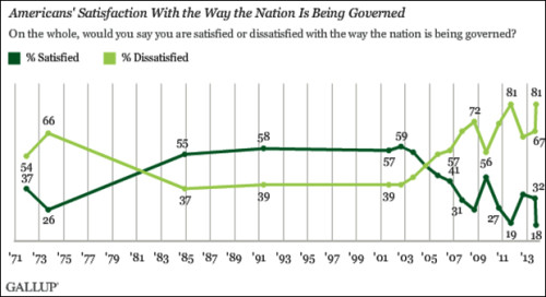 Poll: Americans' Satisfaction With Gov't Sinks to All-Time Low