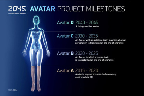 2045 Avatar Project Milestones