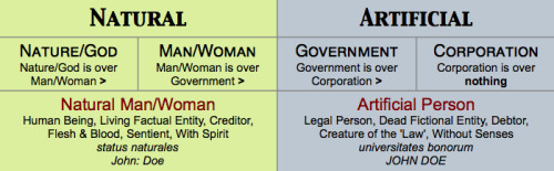 Sovereign is split into two Persons. Graphic excerpted from larger image courtesy of Freedom River.