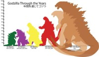 The monster, Godzilla, has enlarged and changed over the years.