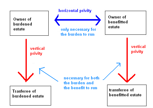Horizontal and Vertical Privity Explained
