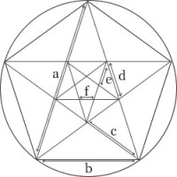 Pentagram, Divine Proportion