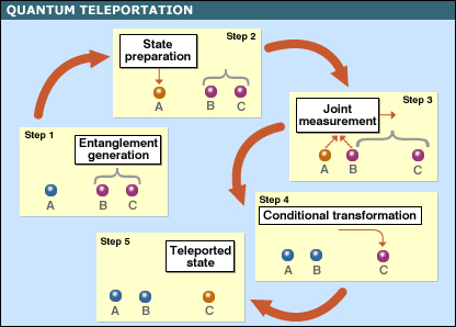 Quantum Teleportation and Entanglement Generation