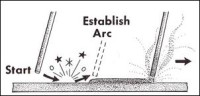 Welding: Establish the Arc