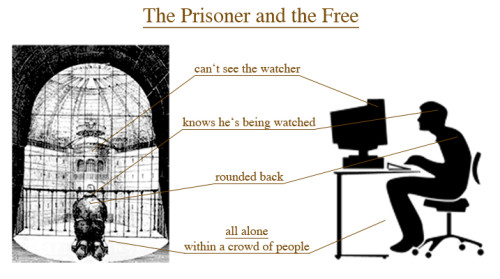 Jeremy Benthan Proposed Mass Surveillance via the Panopticon Prison