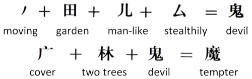 Chinese Characters Reveal Two Trees, and the Devil