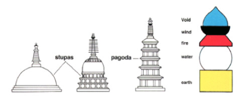 Five Story Buddhist Pagoda with Void