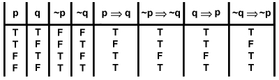 Truth Table with 2 Variables, P and Q